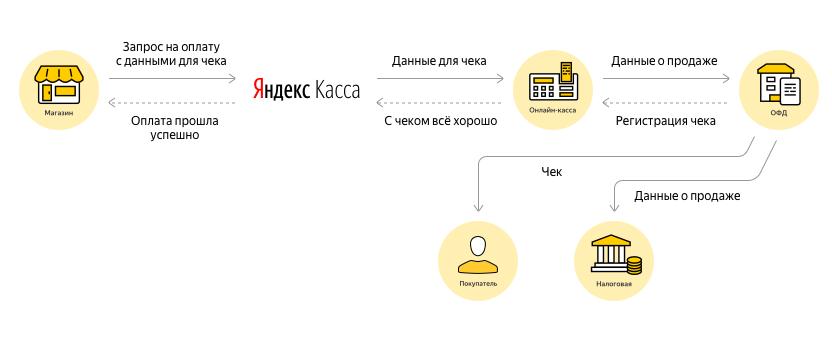 Фото 7. Схема передачи информации о заказах и оплате платежным агрегатором Яндекс.Касса. Источник: https://kassa.yandex.ru
