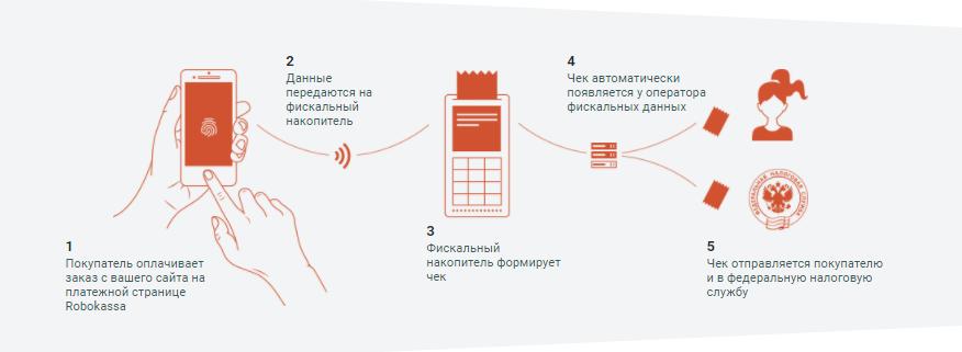 Рис. 1. Схема передачи данных при работе с Robokassa