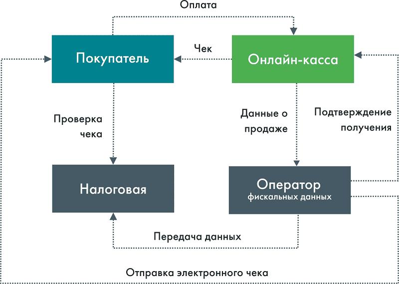 Рис 2. Схема движения сведений о продаже на новом режиме работы