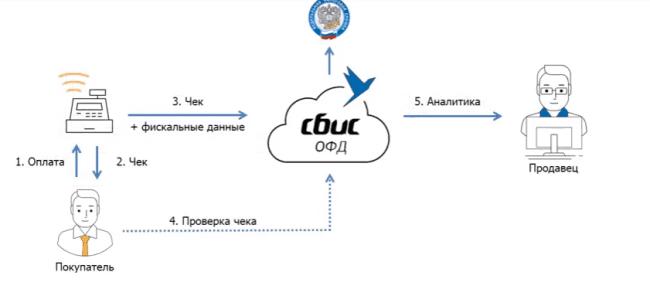 Рис. 1. Схема работы через оператора СБиС