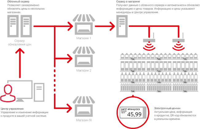 Рис. 3. Схема работы электронных ценников.