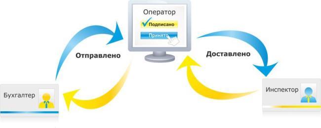 Рис. 3. Схема предоставления электронной документации через оператора электронного документооборота (АУЦ)