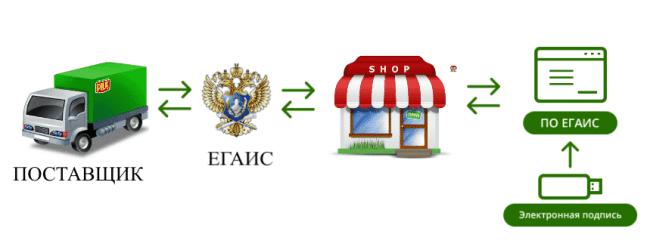 Рис. 1. Схема закупок алкоголя через ЕГАИС.