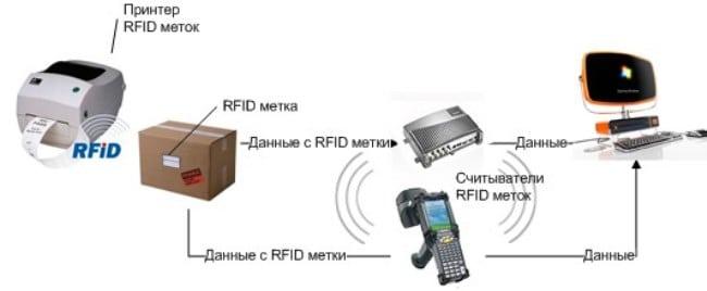 Рис 2. Схема взаимодействия системы учета и RFID-меток.
