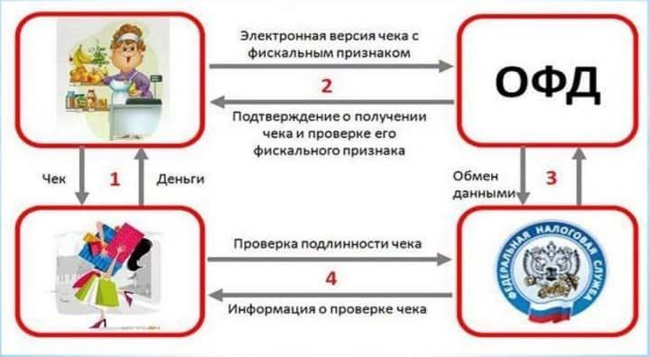 Рис. 1. Схема работы с онлайн-кассой